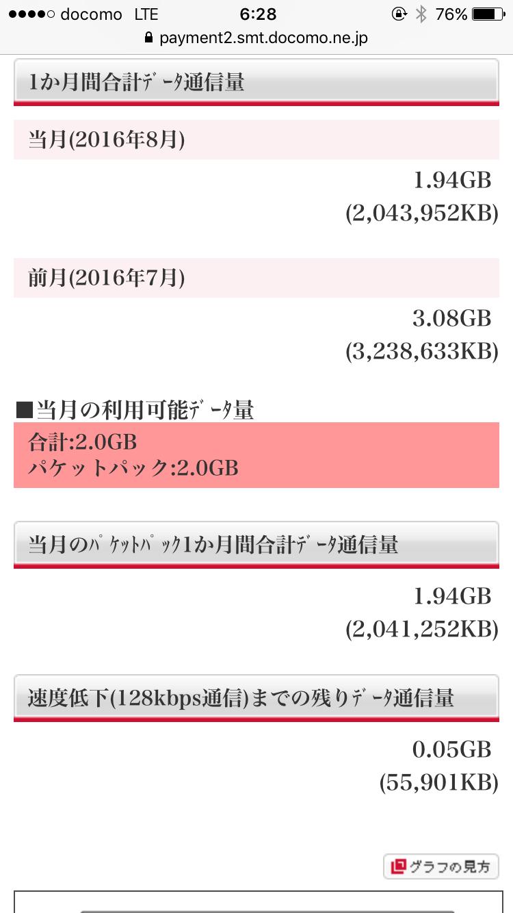 実は今月から2GB